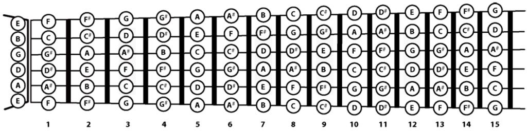 [Image: notas-de-guitarra-mastill.png]